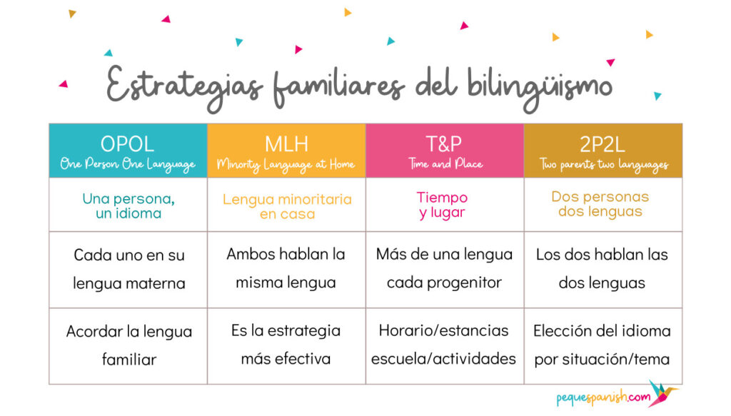 Estrategias familiares bilingüismo
